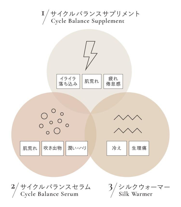WRAY サイクルバランスサプリメントとサイクルバランスセラムとシルクウォーマーの詳細ベン図